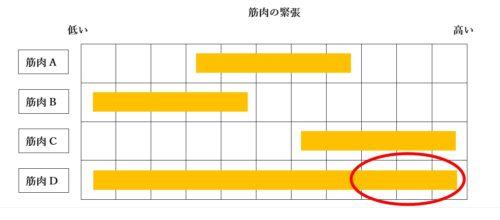 %e7%ad%8b%e3%81%ae%e7%b7%8a%e5%bc%b5%ef%bc%92