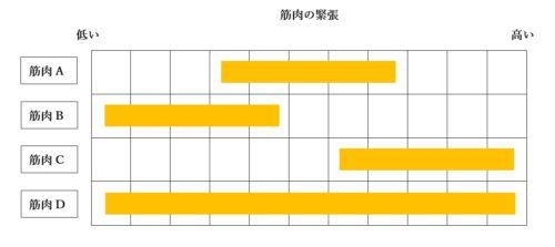 %e7%ad%8b%e3%81%ae%e7%b7%8a%e5%bc%b5